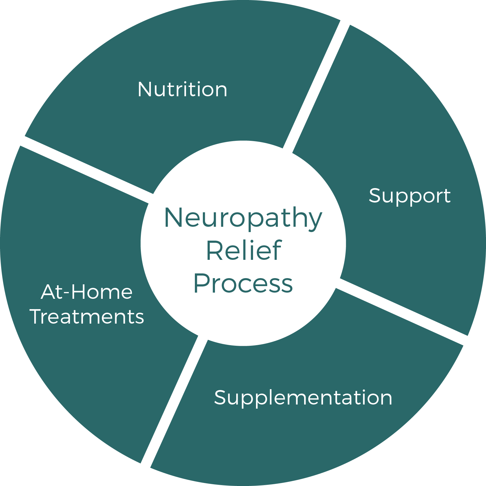 Neuropathy-Treatment